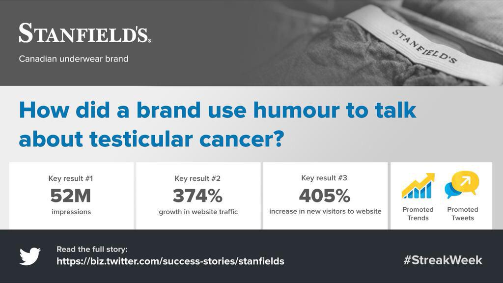 Our work with @StanfieldsLtd & @cancersociety on #StreakWeek featured on Twitter biz blog: https://t.co/t4OBUJyYQX http://t.co/eA8bE7Tr9D