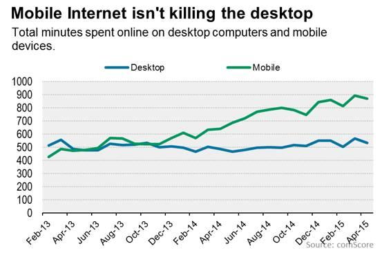 Mobile isn't killing desktop, people are spending more time online: http://t.co/yhignsVrgK http://t.co/8GzEmouNFR h/t @brianprovost