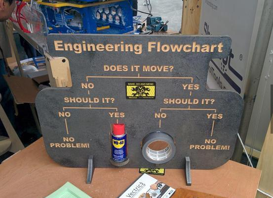 Seems about Right :) @PrestigeDiesels  Engineering 101 http://t.co/qcBGl2xJ2z