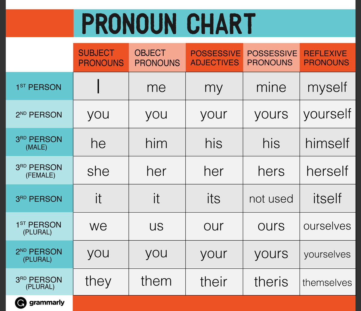 grammarly on twitter need help with pronouns check out this handy chart. Black Bedroom Furniture Sets. Home Design Ideas