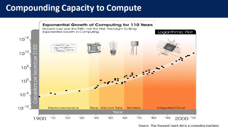 "oliver binkhorst on Twitter: ""Kurzweil's 110 year version ..."