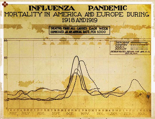 La gripe de 1918 se extendió por todo el planeta en solo tres meses #microMOOC http://t.co/kPRASwsajV