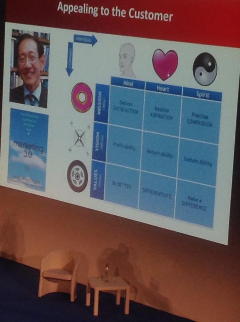Il marketing 3.0 che punta al cuore delle persone. #pkmf http://t.co/8ARWbilhrm