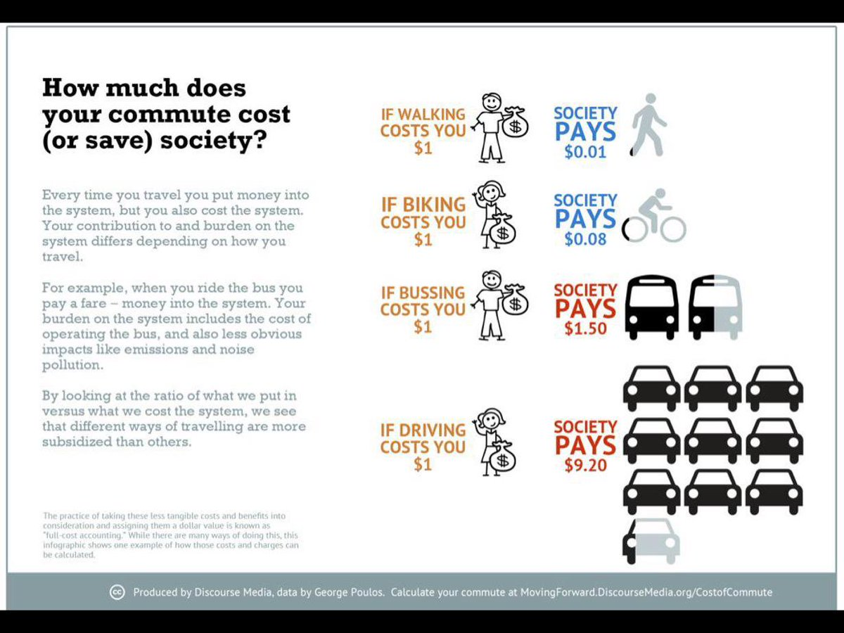 If walking costs you $1, society pays $0.01 but if driving costs you $1, society pays $9 https://t.co/SHP9T1Ee3r v @jen_keesmaat @urbandata