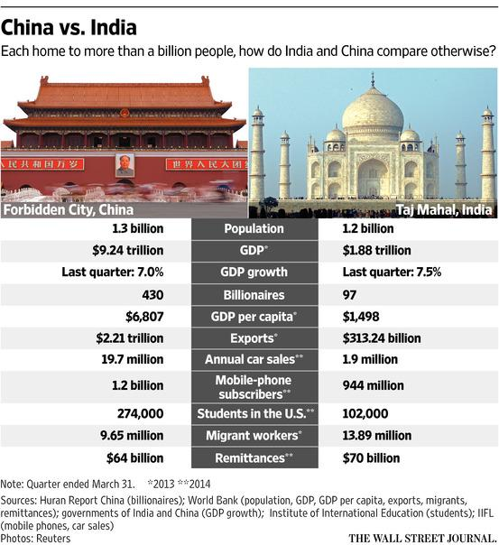 china and india comparing the For unstated reasons, it has become customary to compare china's achievements in growth, trade, etc with india's part of this was indeed due to the rapid growth of india in the early years of this c.