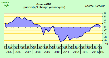 Greek economy now back in recession. Since Greece totally bust IMF & EU battling it out over who will pay for this. http://t.co/QWe6OVk4Js