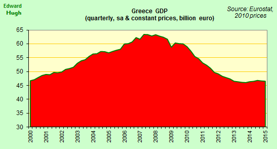 Greece's recover now going backwards. If Greece to stay in Euro someone else will need to invite to free lunch. http://t.co/1YpmxlSFMN