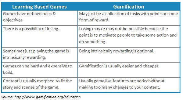 @TepTech Learning-Based Games vs. Gamification http://t.co/BYguNlbcYB