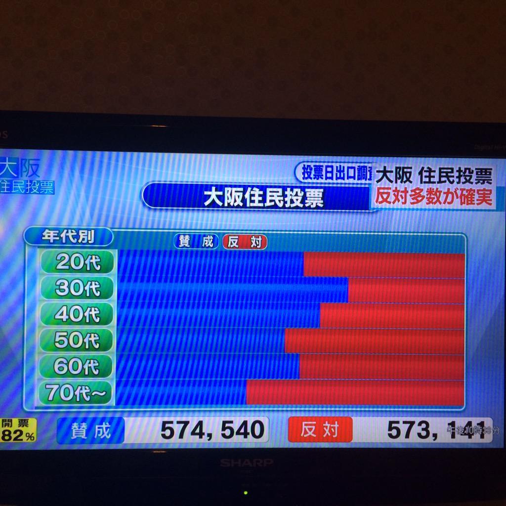 大阪住民投票、年代別の賛成/反対の割合。 #NHK http://t.co/VrPKIlA4TJ