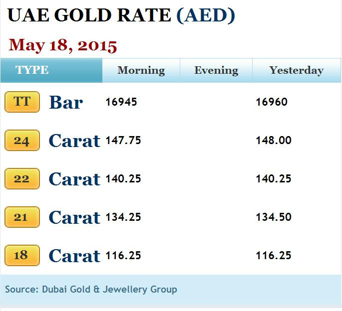 Khaleej Times On Twitter Check Out The Uae Gold Rate For Today Http T Co 4tguckql Wenb5weacu