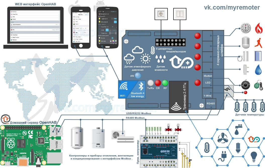 Home Automation System Using a Simple Android