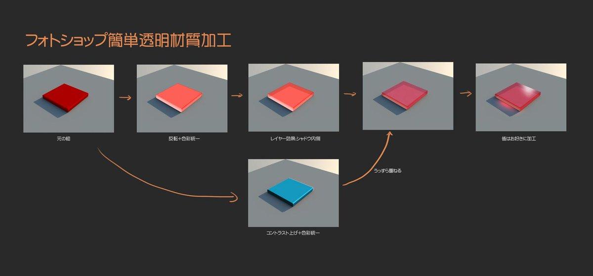 フォトショップで手軽にに透明材質を作るために最近使っている方法。○ニ○ーンガン○ムとかのサイ○フレー○などを描くのに便利ですw
