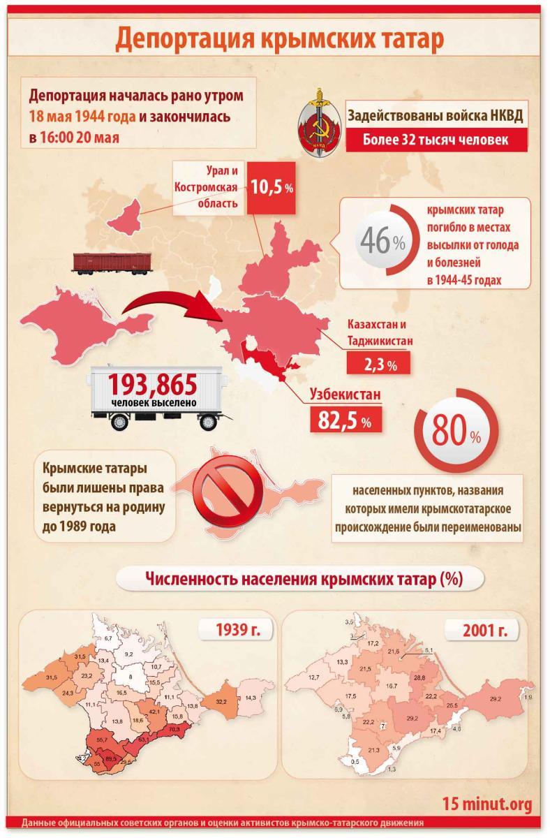 После оккупации свыше 10 тысяч крымских татар покинули полуостров, - Чубаров - Цензор.НЕТ 2800