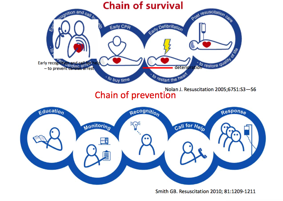 Chain of Survival AND Chain of Prevention  http://t.co/onverxM836  Note starts with Eduction  #metconf2015 http://t.co/cojMDcg1OL