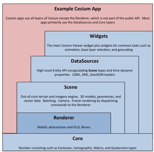 Cesium Api