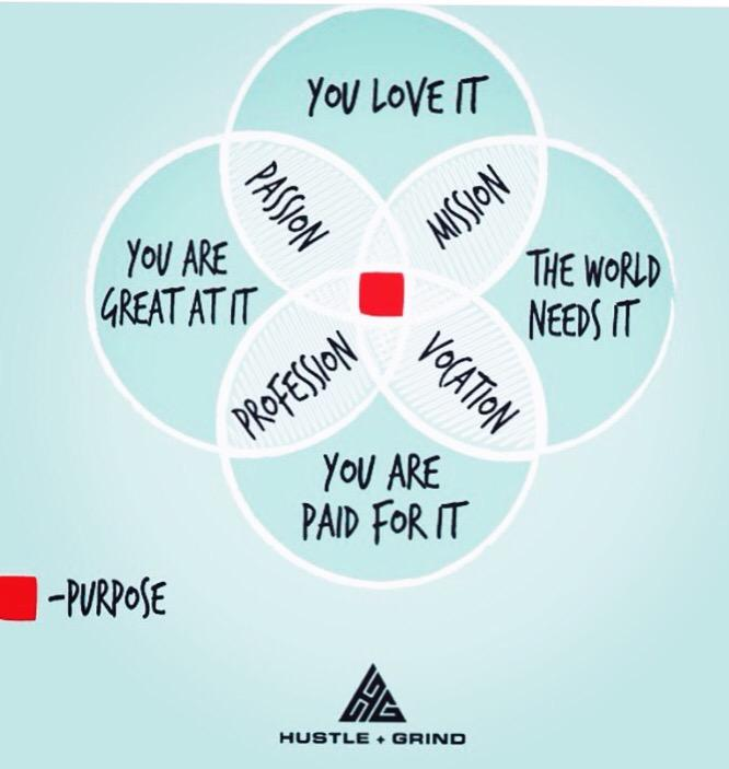 How to find your purpose - the perfect mix. http://t.co/gdFG3tBjoN