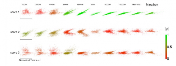 #MachineLearning predicts that a fair race between Mo Farah and Usain Bolt is ~ 492m