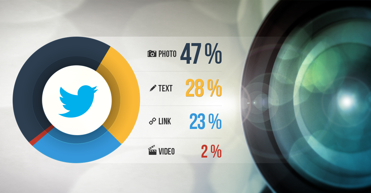 Photos get the Most Engagement on Twitter  http://t.co/7hChYGyNuN http://t.co/Fyb4VBeUit