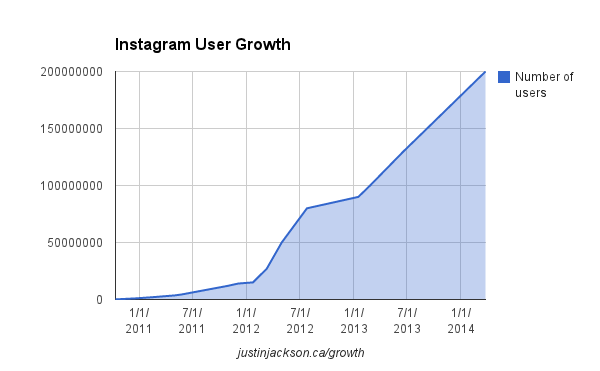 How User Growth Really Works http://t.co/8a47st7eWy #marketing #success http://t.co/rjqunZuq73