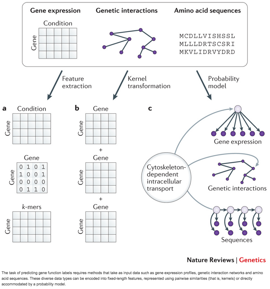machine learning applications in genetics and genomics