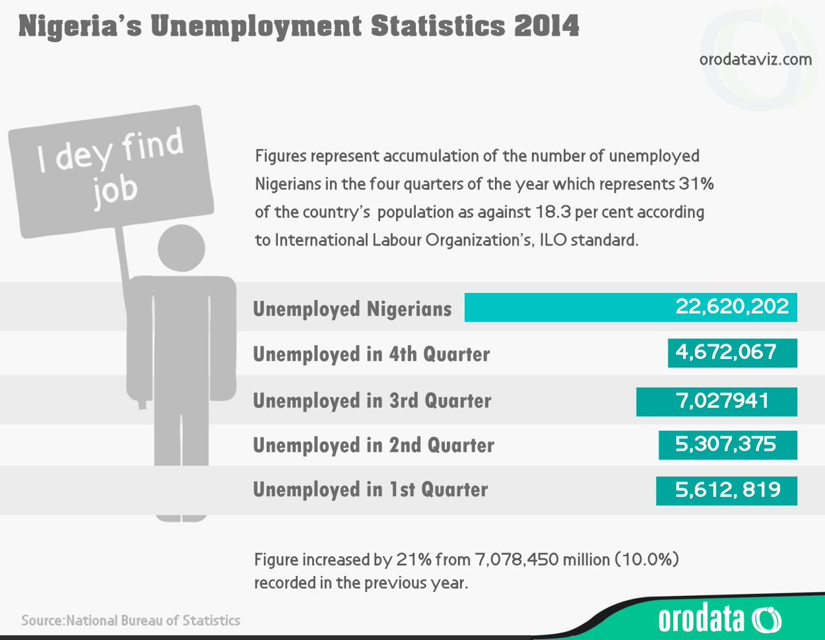 unemployment in nigeria Updated data, charts and expert forecasts on nigeria unemployment get access to historical data and projections for nigerian joblessness.