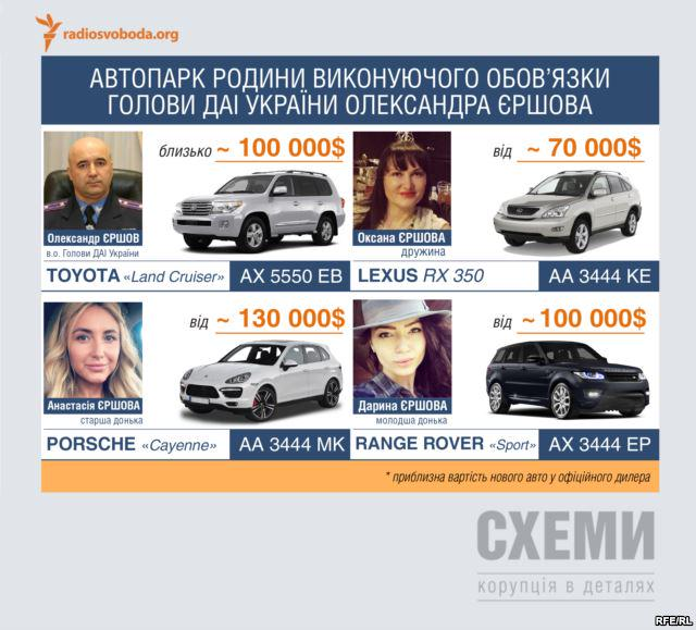 В БПП предлагают проверить экс-начальника ГАИ Ершова на предмет нарушения закона о незаконном обогащении - Цензор.НЕТ 8185