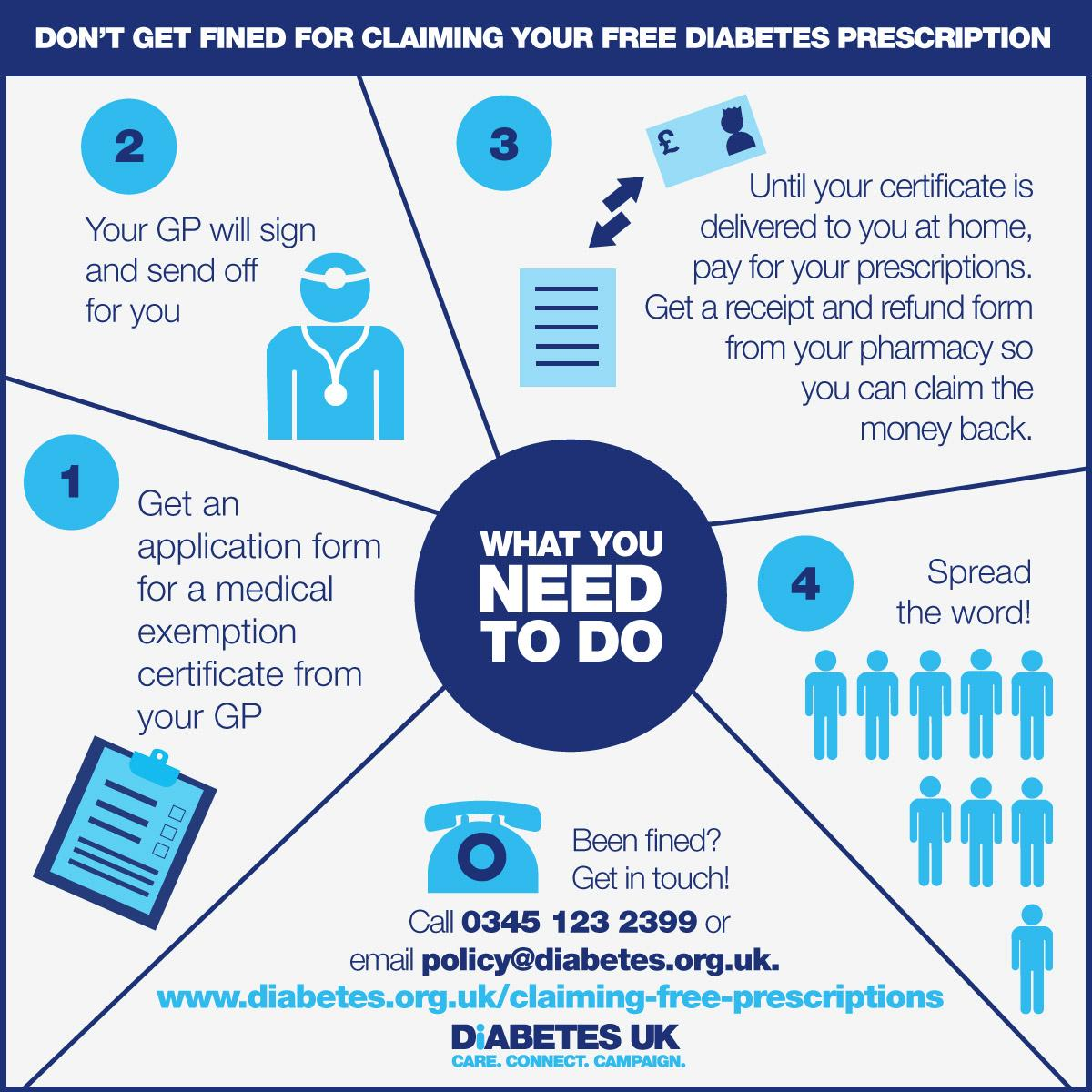 Diabetes uk on twitter got your medical exemption certificate if diabetes uk on twitter got your medical exemption certificate if youre in england aged 18 60 use meds for your diabetes you need one altavistaventures Image collections