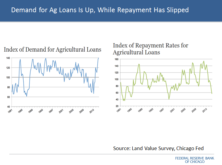 Land Value Survey shows #ag loans up; repayment down. Detailed credit & loan values https://t.co/yBaxs9dgRW http://t.co/h5CQeBGD2z