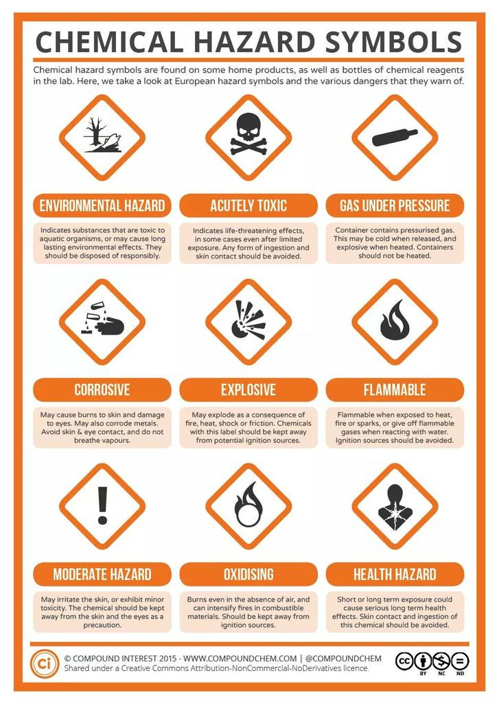 Banggoessci On Twitter Guide To The New Chip Hazard Symbols From