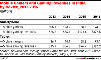 India's mobile video gamers don't pay to play http://t.co/bdnFgvB851 http://t.co/KU05NoKrO0