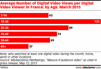 Who's watching digital video in France? http://t.co/OvEcGRlgvt http://t.co/7AQfoet3pS