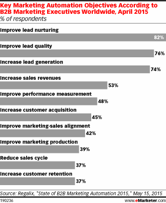 B2Bs to marketing automation tools: show us the leads http://t.co/fSpY7w55ae http://t.co/08iWPMLVlx