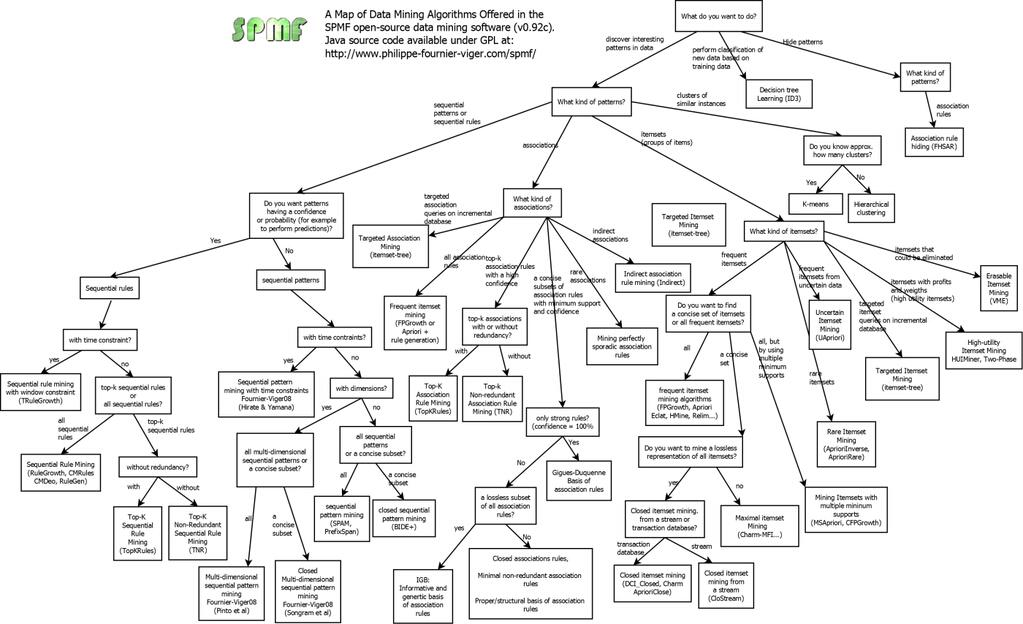 Kris Jack On Twitter Good Attempt At A Flow Chart For Datamining