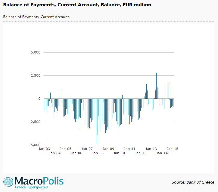 BoG releases Mar Balance of Payments. #Greece #economy http://t.co/izIJNL5KBM
