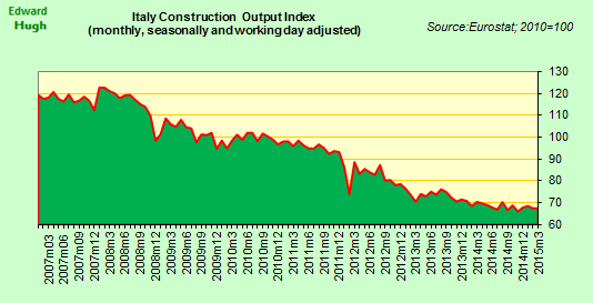 No sign of any recovery yet in Italy's construction industry. http://t.co/kNtAHAmWAX