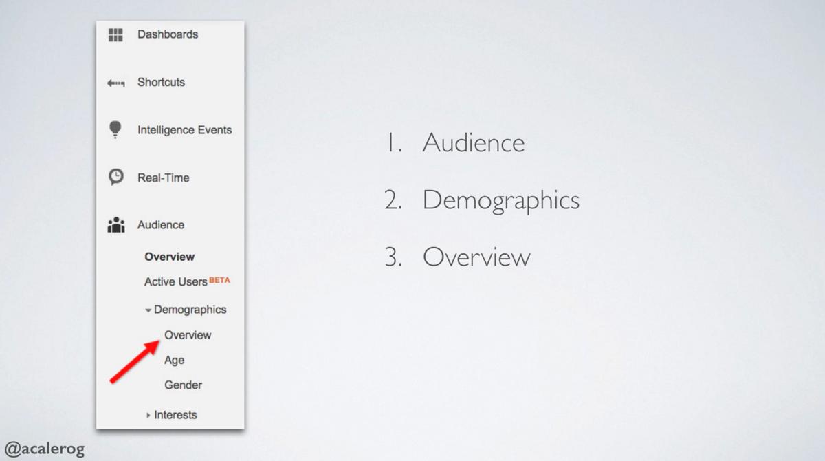 Things about Semrush Vs Google Analytics