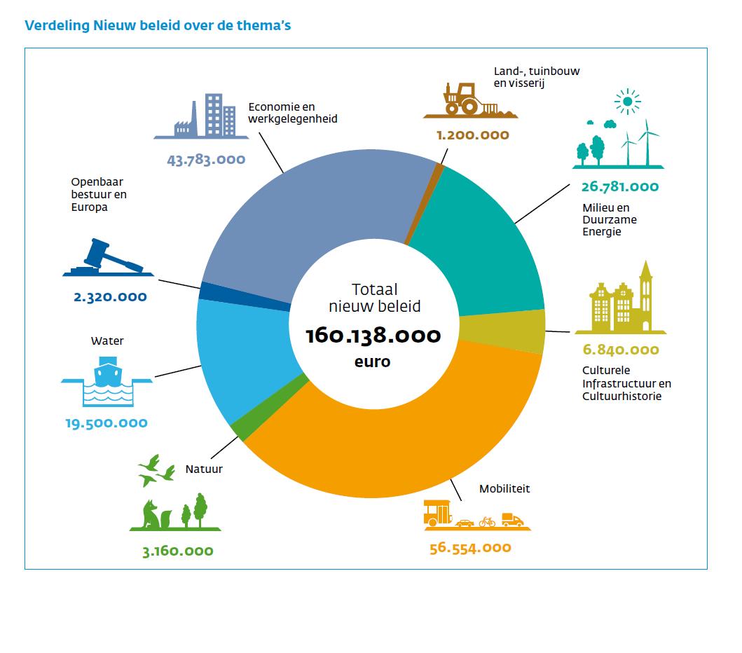160 miljoen euro investeringen in groei in coalitieakkoord. #coalitieNH Hier gaat dit naartoe: http://t.co/jOVB6GWA8i