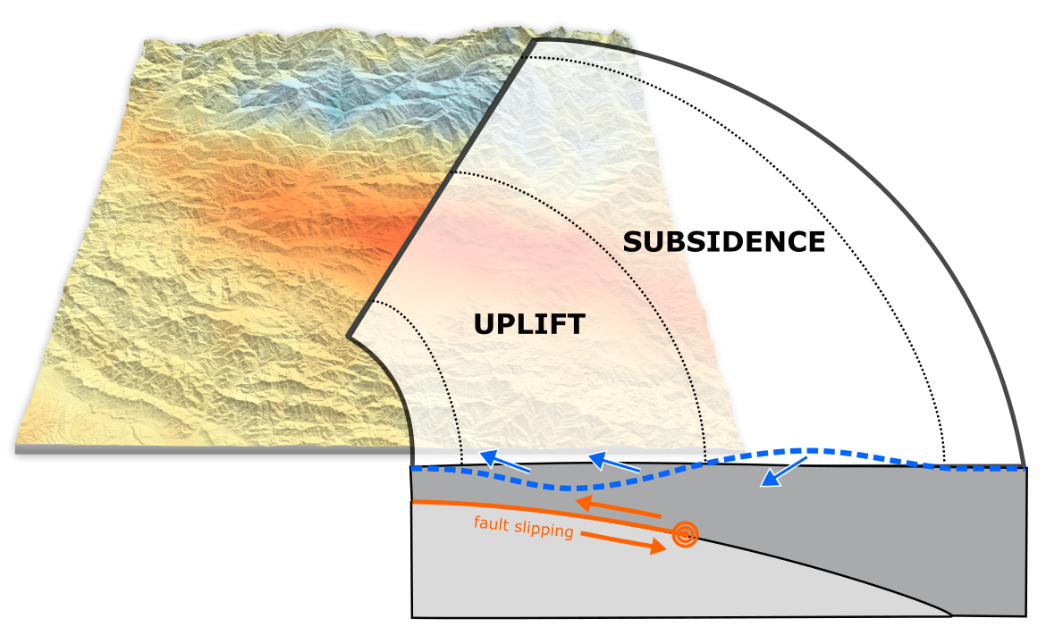 New post: the geodetic fingerprints of shallow thrusting in Nepal. http://t.co/YEXEP9aTAL http://t.co/kveXOgzAll