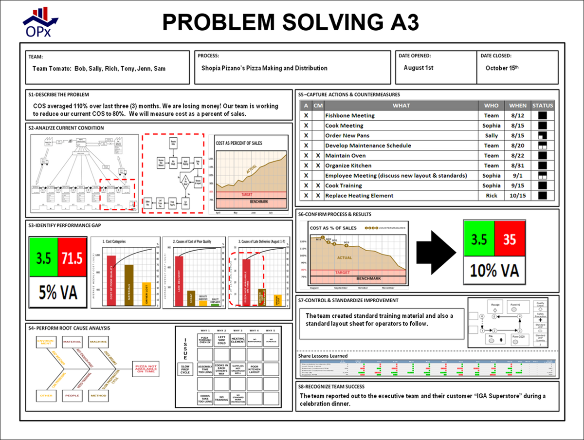 Cfepluvuiaas Hy on A3 Problem Solving Examples
