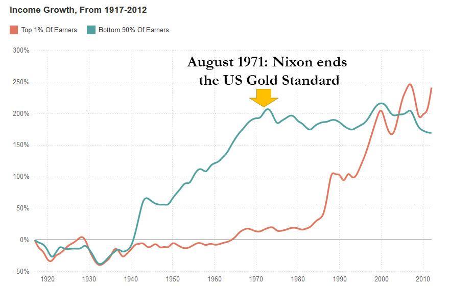 Einkommensentwicklung bei Mittelschicht (grün) und Oberschicht (orange) seit Abschaffung des Goldstandards in den USA