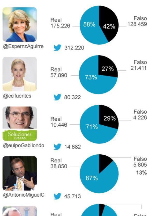 El 42% de los seguidores de @EsperanzAguirre en Twitter son falsos según @elmundoes http://t.co/4YSoe1sDIH