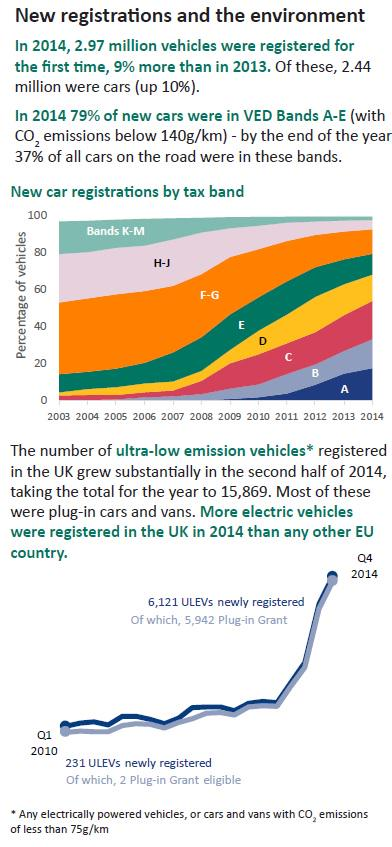 "@bobbyllew ""@OLEVgovuk: There were more electric vehicles registered in the UK in 2014 than any other EU country. http://t.co/nds6W9hSea"""