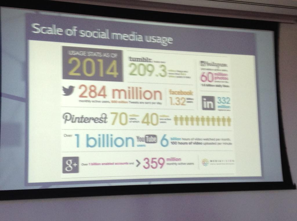 All these users! - our potential audience for collection engagement through social media. @PaoloViscardi #NatSCA2015 http://t.co/Uu3lH6MPID