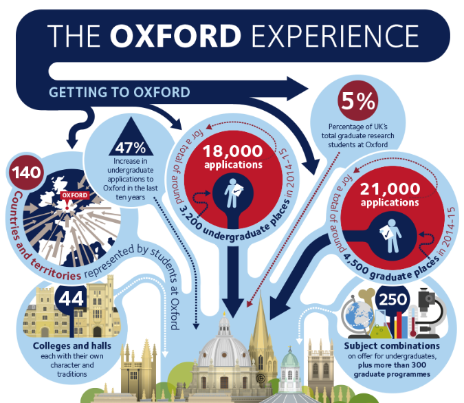 Oxford University ... to apply or not to apply?