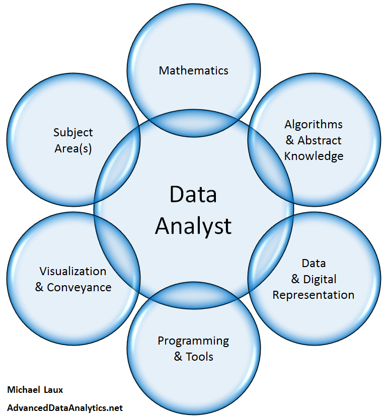 Kirk Borne On Twitter Fun With Datascience Venn Diagrams Http