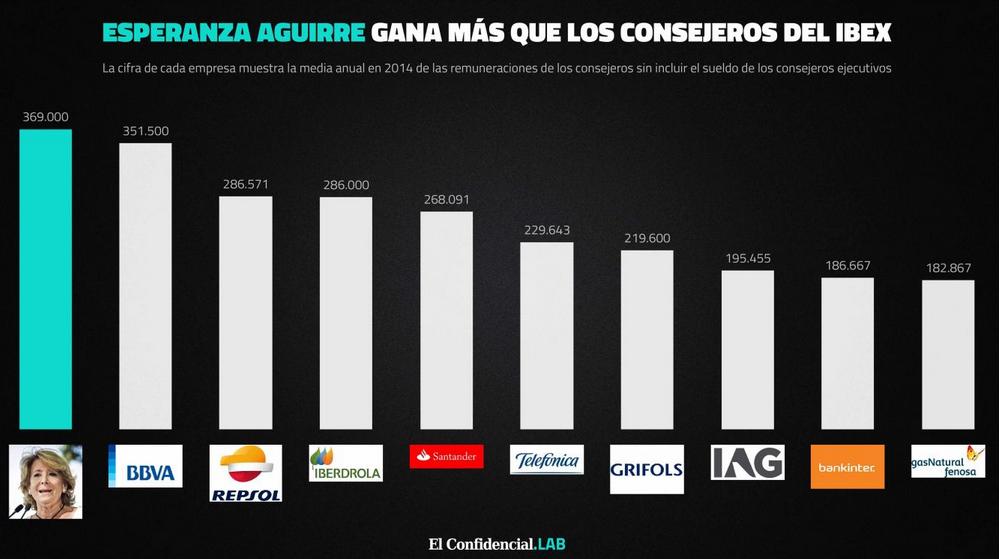 Ponemos en contexto el sueldo anual de Esperanza Aguirre que ha desvelado ayer @_infoLibre http://t.co/YjWCZgUvzF http://t.co/RMfUO8t4Yf
