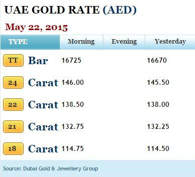 Check Out The Uae Gold Rate