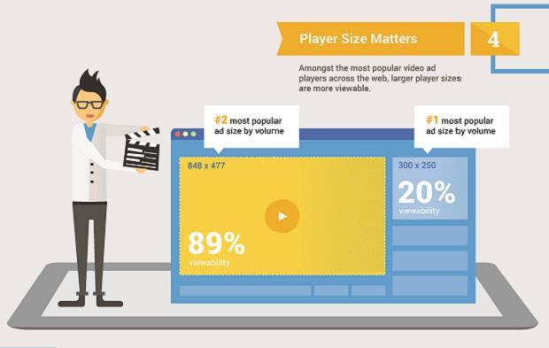 Video ad tips: Five factors of video viewability- http://t.co/FH0iQ5gWYa http://t.co/egI84lT83m