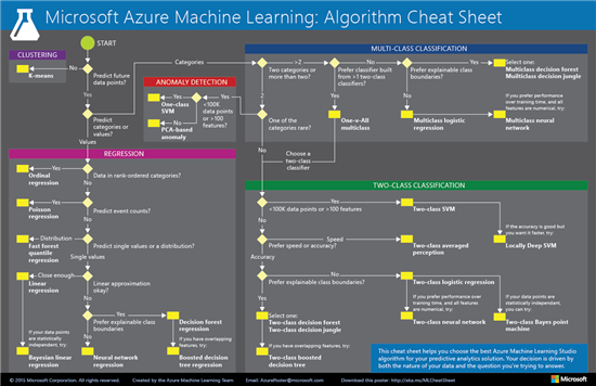 Choosing a Learning Algorithm in @Azure ML