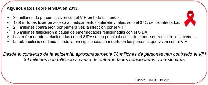 Algunos datos SIDA 2013: solo el 37% de los infectados tienen acceso a los medicamentos anti-retrovirales #microMOOC http://t.co/zRwaRgFi4q